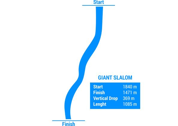 Race slalom stats - Borovets, Bulgaria
